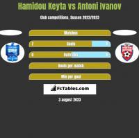 Hamidou Keyta vs Antoni Ivanov h2h player stats