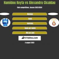 Hamidou Keyta vs Alexandru Cicaldau h2h player stats
