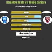 Hamidou Keyta vs Sekou Camara h2h player stats