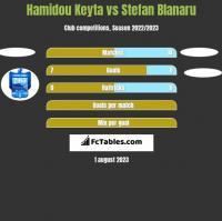 Hamidou Keyta vs Stefan Blanaru h2h player stats