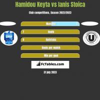 Hamidou Keyta vs Ianis Stoica h2h player stats