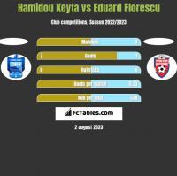Hamidou Keyta vs Eduard Florescu h2h player stats