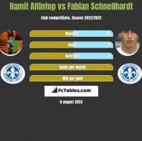 Hamit Altintop vs Fabian Schnellhardt h2h player stats