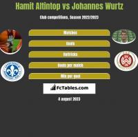 Hamit Altintop vs Johannes Wurtz h2h player stats