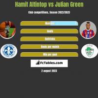 Hamit Altintop vs Julian Green h2h player stats