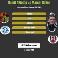 Hamit Altintop vs Marcel Heller h2h player stats