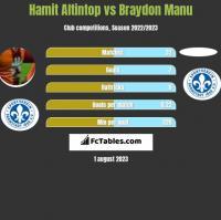 Hamit Altintop vs Braydon Manu h2h player stats