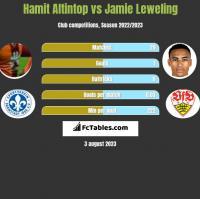 Hamit Altintop vs Jamie Leweling h2h player stats