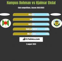 Hampus Bohman vs Hjalmar Ekdal h2h player stats