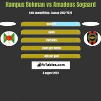 Hampus Bohman vs Amadeus Sogaard h2h player stats