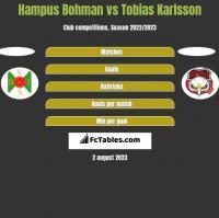 Hampus Bohman vs Tobias Karlsson h2h player stats