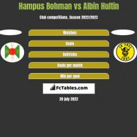 Hampus Bohman vs Albin Hultin h2h player stats