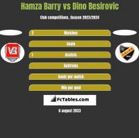 Hamza Barry vs Dino Besirovic h2h player stats