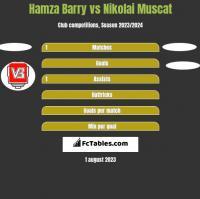 Hamza Barry vs Nikolai Muscat h2h player stats