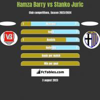 Hamza Barry vs Stanko Juric h2h player stats