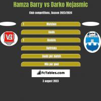 Hamza Barry vs Darko Nejasmic h2h player stats