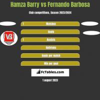 Hamza Barry vs Fernando Barbosa h2h player stats