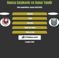 Hamza Catakovic vs Ismar Tandir h2h player stats