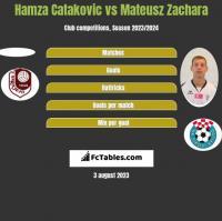 Hamza Catakovic vs Mateusz Zachara h2h player stats