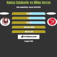 Hamza Catakovic vs Milan Corryn h2h player stats
