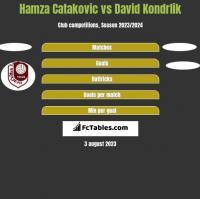 Hamza Catakovic vs David Kondrlik h2h player stats