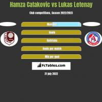 Hamza Catakovic vs Lukas Letenay h2h player stats