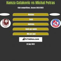 Hamza Catakovic vs Michal Petras h2h player stats