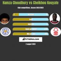 Hamza Choudhury vs Cheikhou Kouyate h2h player stats