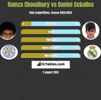 Hamza Choudhury vs Daniel Ceballos h2h player stats