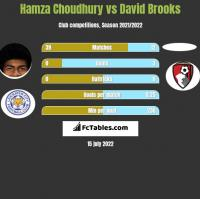Hamza Choudhury vs David Brooks h2h player stats
