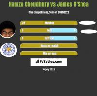 Hamza Choudhury vs James O'Shea h2h player stats