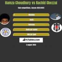 Hamza Choudhury vs Rachid Ghezzal h2h player stats