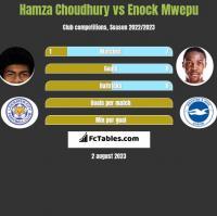 Hamza Choudhury vs Enock Mwepu h2h player stats