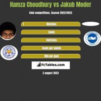 Hamza Choudhury vs Jakub Moder h2h player stats