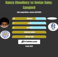 Hamza Choudhury vs Vontae Daley-Campbell h2h player stats