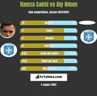Hamza Sakhi vs Aly Ndom h2h player stats