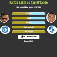 Hamza Sakhi vs Axel N'Gando h2h player stats