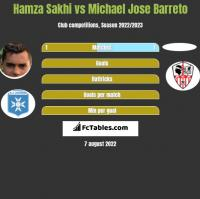 Hamza Sakhi vs Michael Jose Barreto h2h player stats