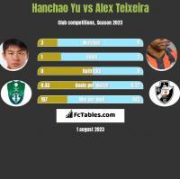Hanchao Yu vs Alex Teixeira h2h player stats