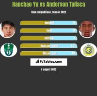 Hanchao Yu vs Anderson Talisca h2h player stats