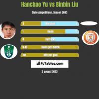 Hanchao Yu vs Binbin Liu h2h player stats