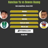 Hanchao Yu vs Bowen Huang h2h player stats