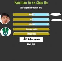 Hanchao Yu vs Chao He h2h player stats