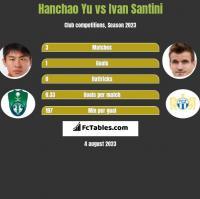 Hanchao Yu vs Ivan Santini h2h player stats