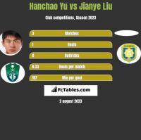 Hanchao Yu vs Jianye Liu h2h player stats