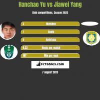Hanchao Yu vs Jiawei Yang h2h player stats