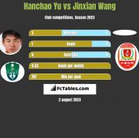 Hanchao Yu vs Jinxian Wang h2h player stats