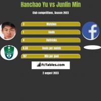 Hanchao Yu vs Junlin Min h2h player stats