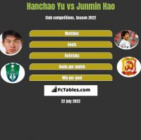 Hanchao Yu vs Junmin Hao h2h player stats