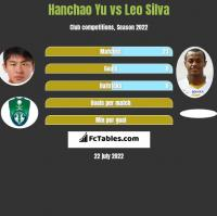 Hanchao Yu vs Leo Silva h2h player stats